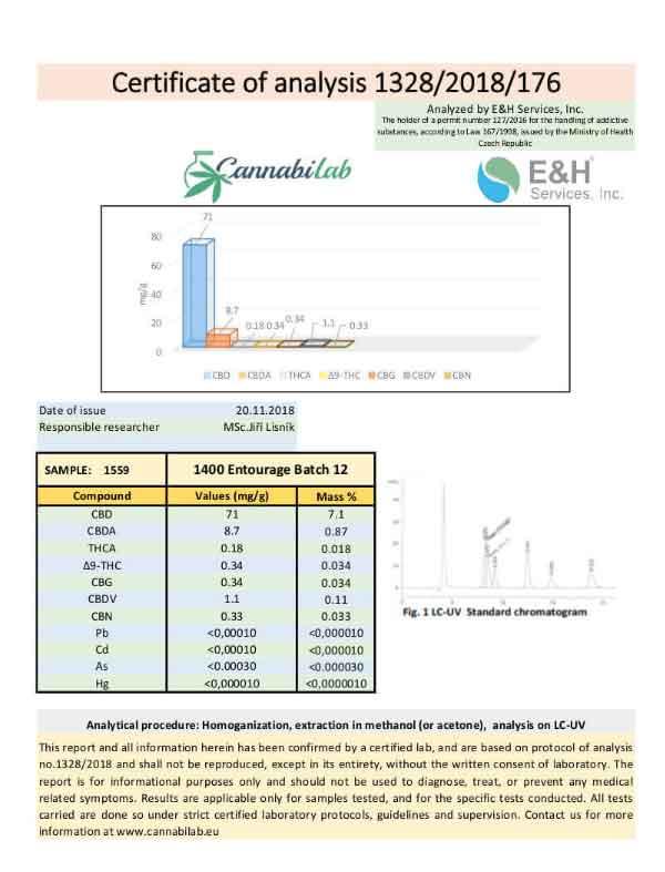 Love CBD Entourage Oil 1400mg - Certificate
