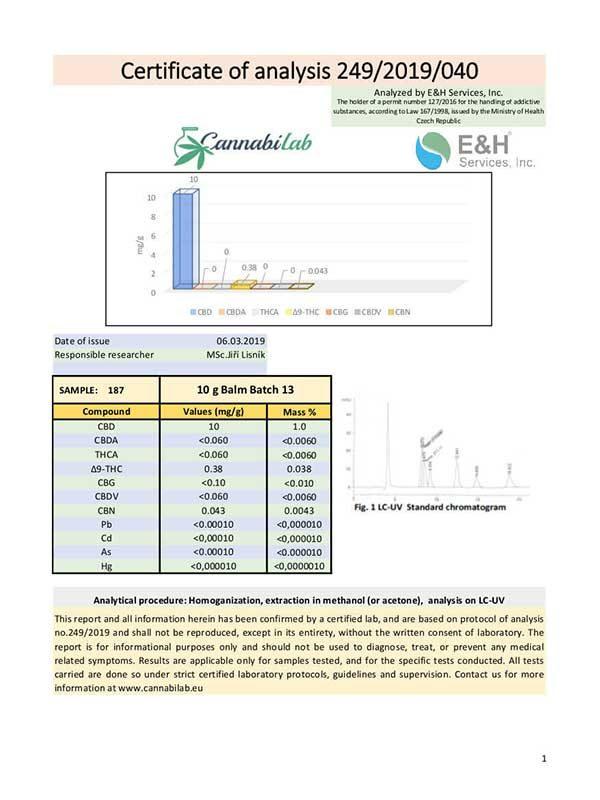 Love CBD Balm Lab Reports Certificate